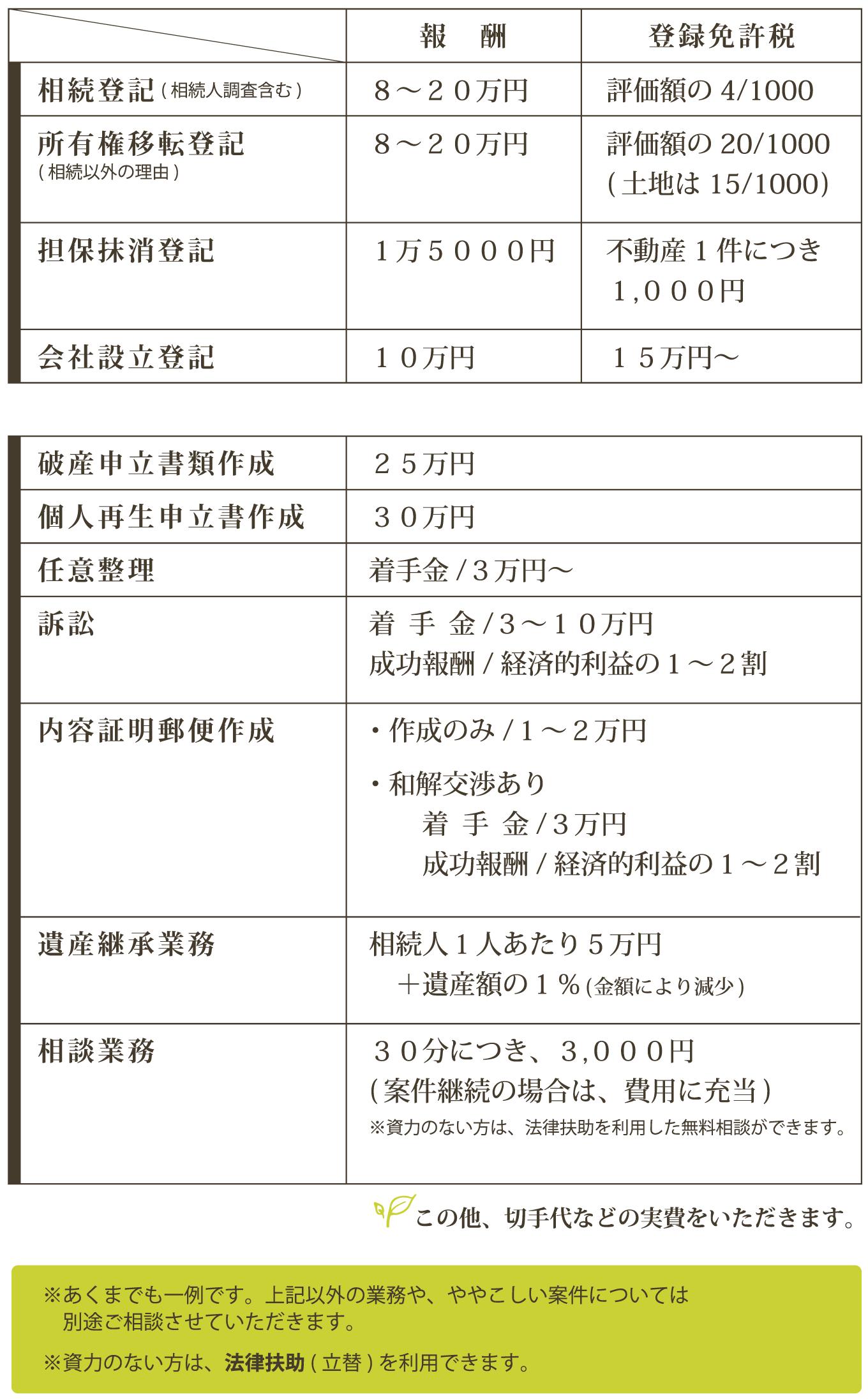 手続き費用(消費税別)